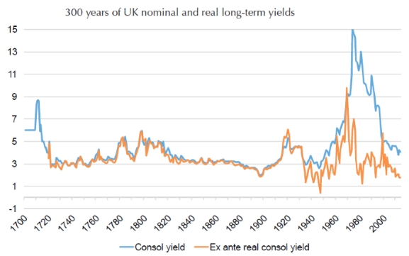 Chart showing nominal British government bond yields and after-inflation British government bond yields. The lines are similar until the UK left the gold standard.