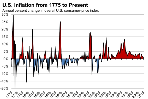 Chart showing annual U.S. inflation rate from 1775 to 2015.