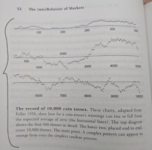 Page from The Misbehavior of Markets showing the historical record of a simulation of 10,000 coin tosses