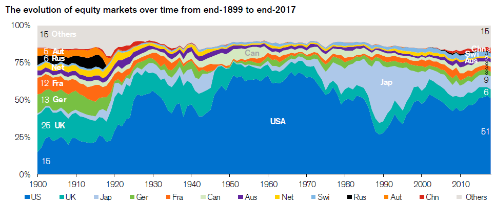 Chart showing the changing historical composition of global stock market capitalization by country since 1900. Many changes in the capitalization of country stock markets