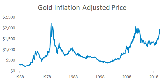 Inflation-adjusted price of gold. If gold perfectly tracked inflation the line would be flat, but it is volatile and gold lost value after inflation from 1980 to 2000