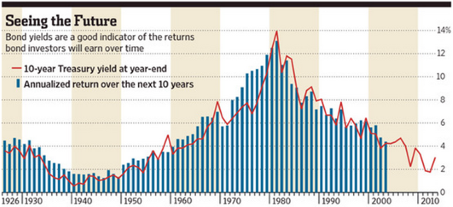 Chart showing the strong historical correlation between starting 10-year U.S. Treasury yields and future 10-year returns